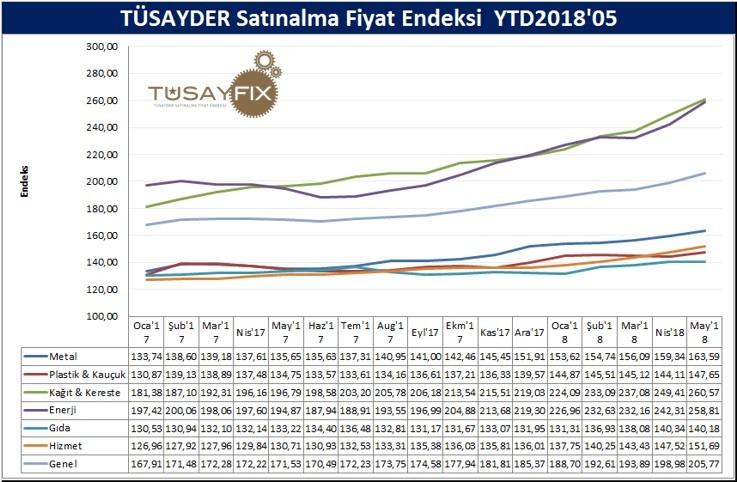 TUSAYFIX 2018 MAYIS